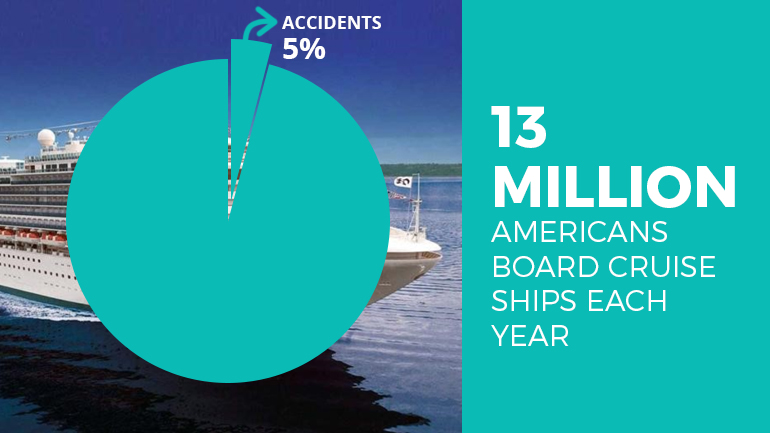 Cruise Ship Accidents